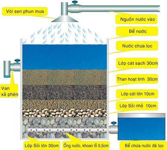 Than hoạt tính lọc nước giếng khoan